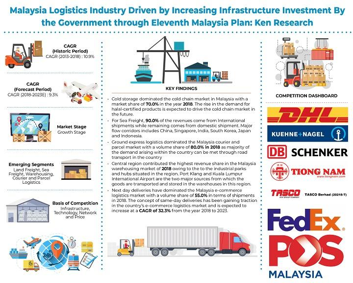 Malaysia Logistics and Warehousing Market is Expected to Reach