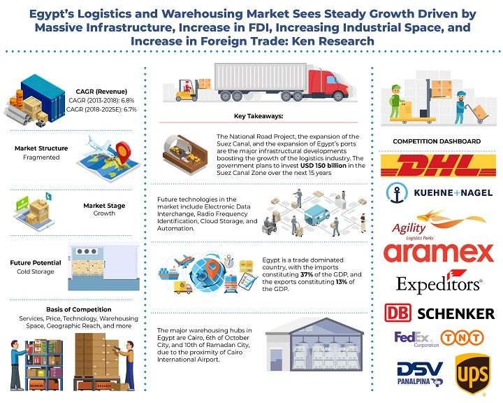 Egypt Logistics and Warehousing Market is Expected to Cross USD