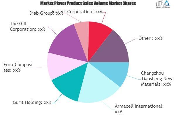 Core Materials Market