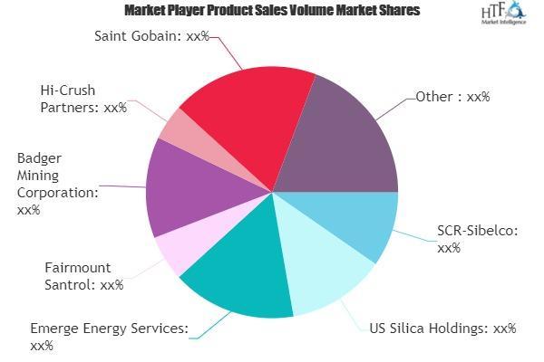 High Purity Silica Sand Market
