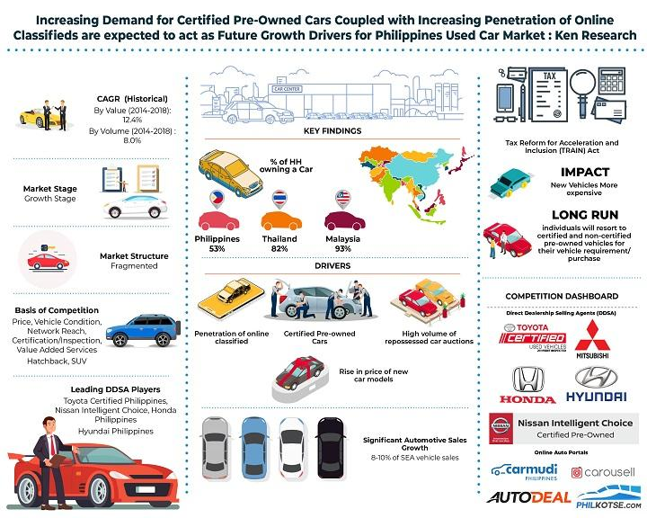 Philippines Used Car Market is Expected to Reach Over 1.9 Million