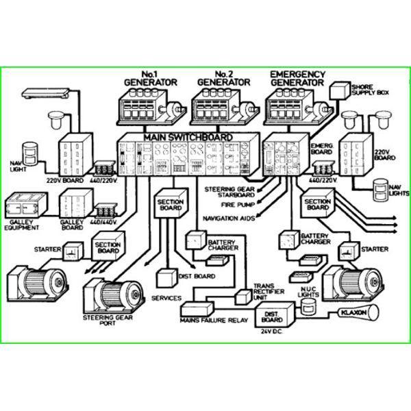 Ship Power System