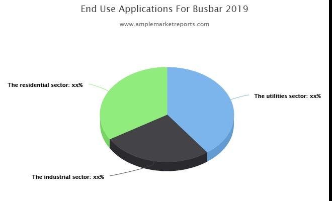 Busbar Market Insights