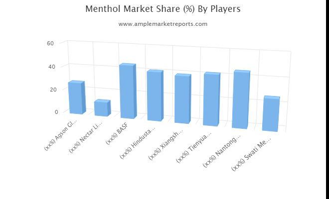 Global  Menthol Market segmentation