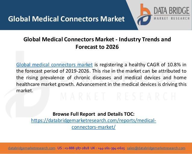 Medical Connectors Market