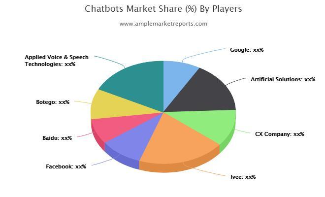 Chatbots Market segmentation