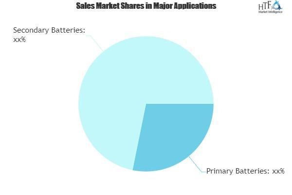 Battery Materials Industry Market
