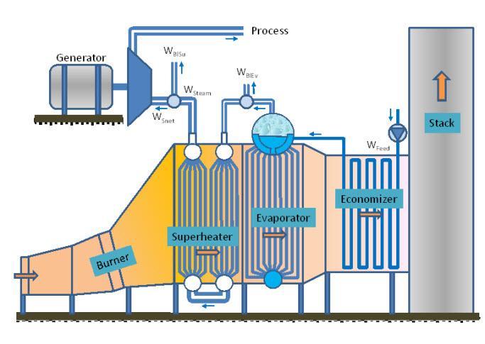 Global Heat Recovery Steam Generator (HRSG) Market Growth