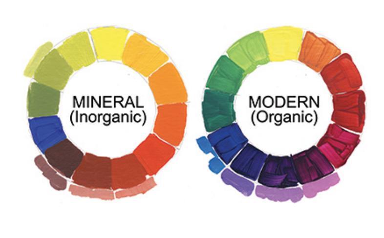 Global Organic Pigments Market
