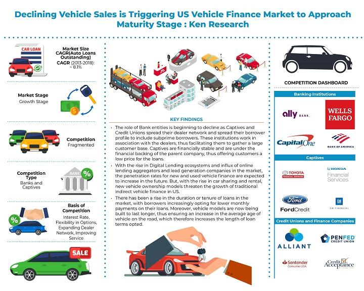 US Vehicle Finance Market is Further Expected to Reach a Market