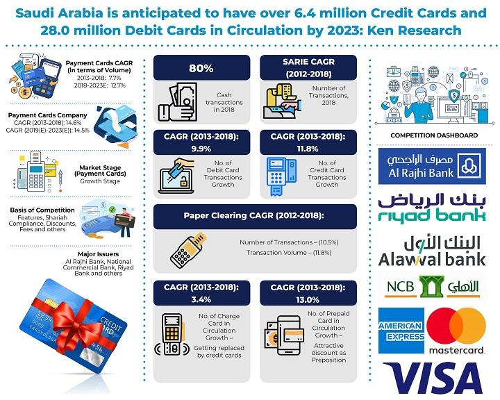 Saudi Arabia Cards and Payment Services Market is expected
