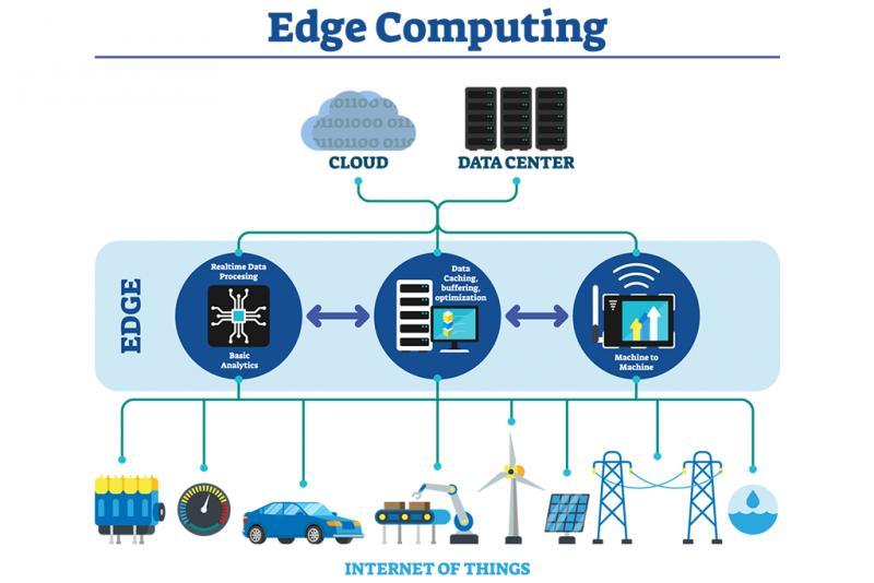 Edge Computing Market