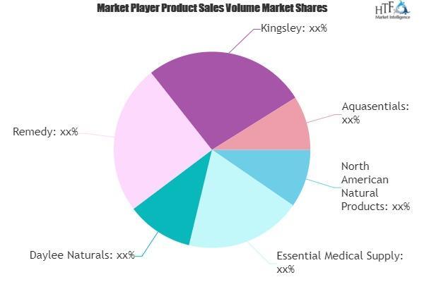 Lotion Applicator Market
