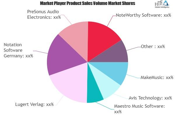 Music Composing Software Market