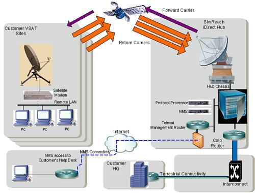 Virtual Network Operator
