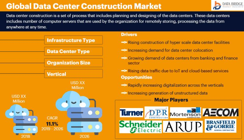 """Data Center Construction Market"""