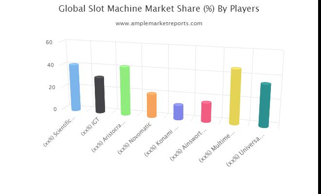 Slot Machine Market segmentation