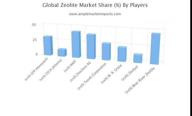 Zeolite Market Key Driver
