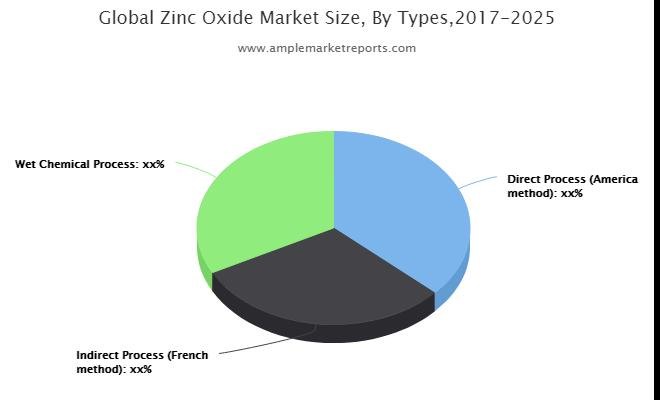 Zinc Oxide Market industry analysis