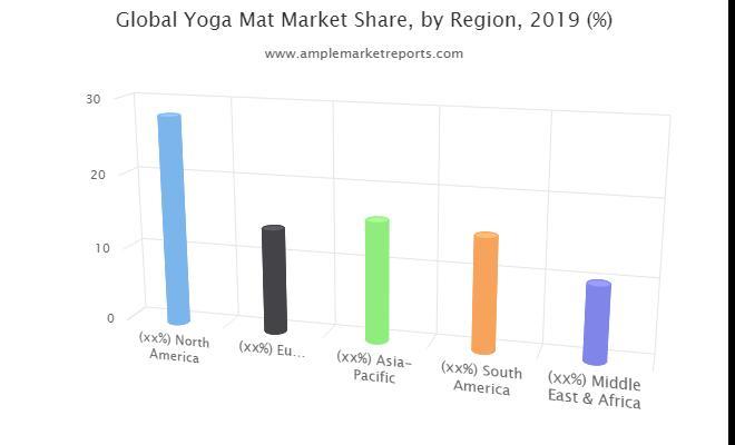 Yoga Mat Market Statistics