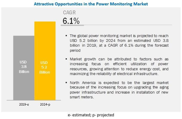 Power Monitoring Market Insights   Key players: Schneider