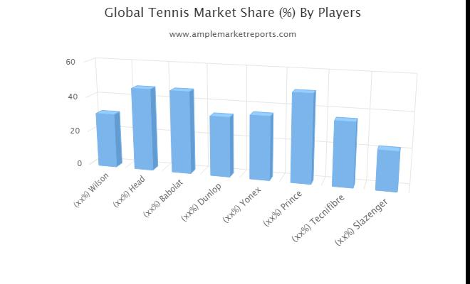 Tennis Market Segments