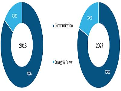 Exhibit: Rest of Europe Submarine Cable Systems Market by Application