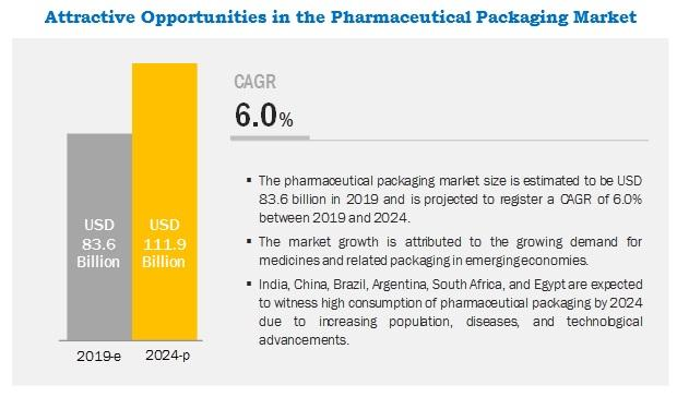Novel drug developments such as nanotechnology and nanomedicines, leading to packaging innovations is likely to propel the pharmac