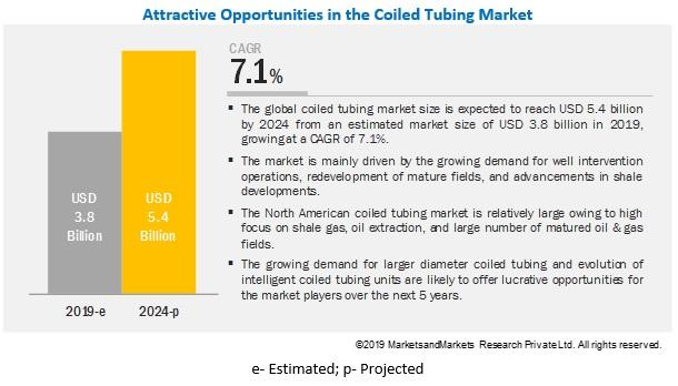 Coiled Tubing Market | Key players operating in the market