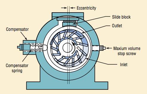 Variable Capacity Pumps