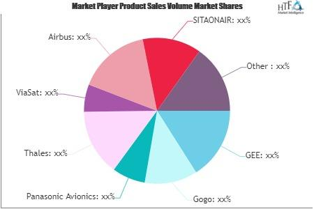 Airline Passenger Communications System Market