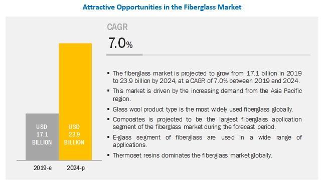 Fiberglass Market worth $23.9 billion by 2024 | Extensive Use