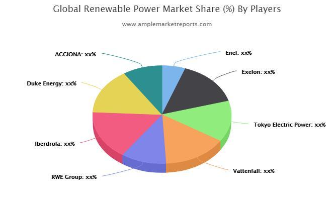 Renewable Power Market Latest Scenario