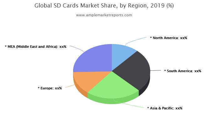Global  SD Cards Market statistics