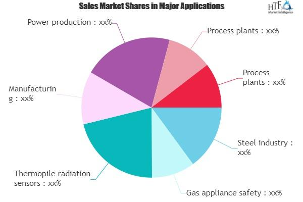 Thermocouple Market