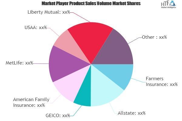 Mobile Home Insurance Market
