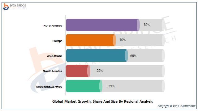 Global Liquid Biopsy Market Share