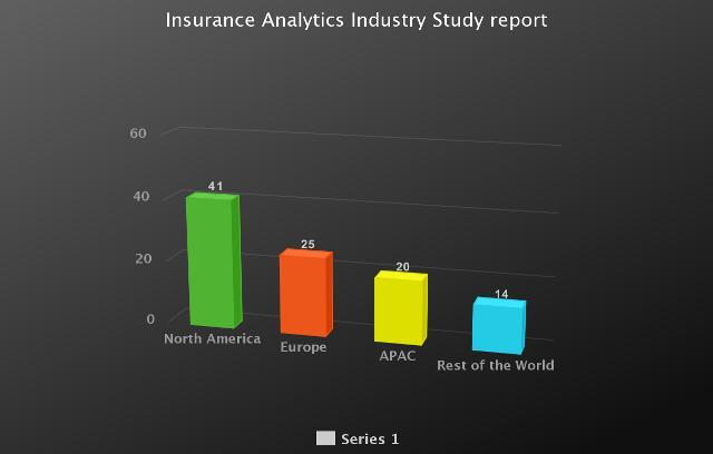 Insurance Analytics Market Is Thriving Worldwide   Latest