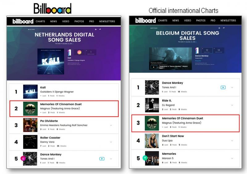 MAGNUS in the international official billboard charts