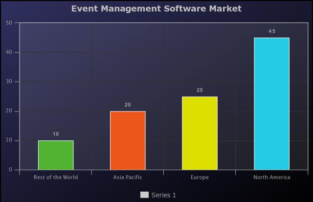 Event Management Software Market Expected to Grow at 11.4
