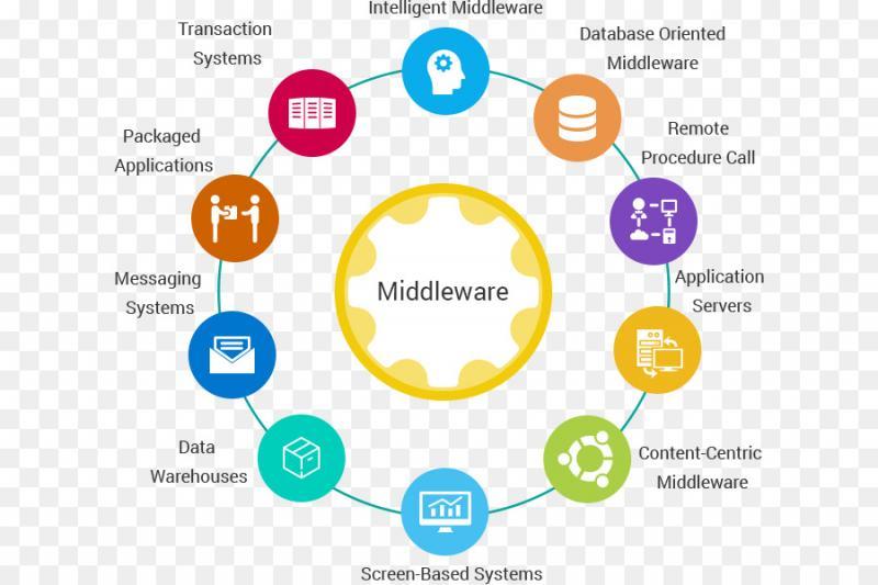 Middleware Software Market