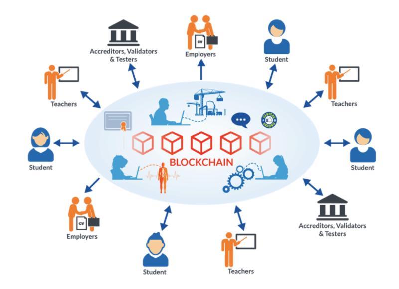 Blockchain Peer-to-Peer Learning Market
