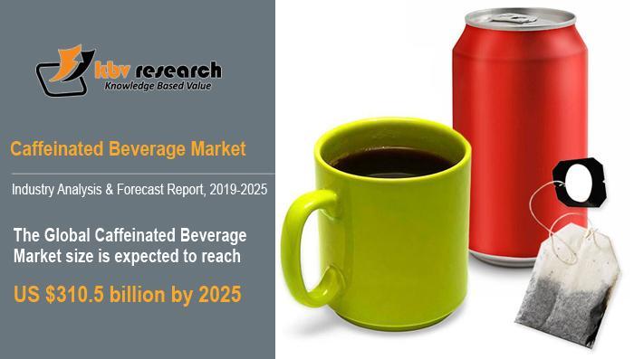 Caffeinated Beverage Market