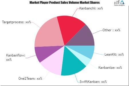 Kanban Software Market