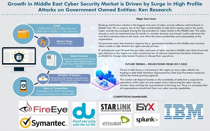 Middle East Cyber Security Market Is Expected To Grow at CAGR
