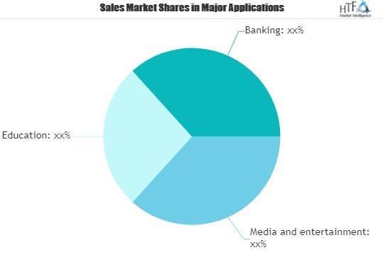 Marché du réseau de distribution d'applications