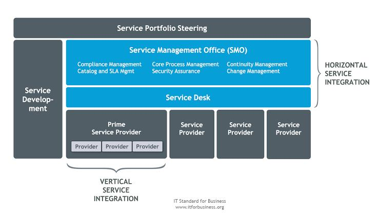 Global Service Integration and Management Market Growth