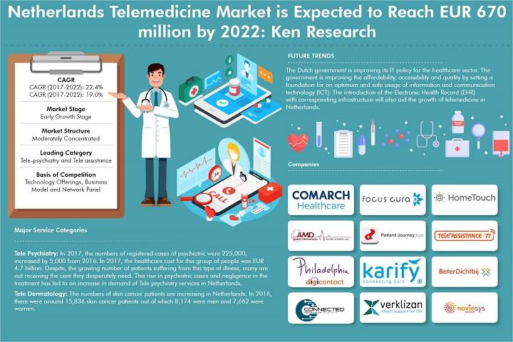 Netherlands Telemedicine Market is Expected to Reach around EUR