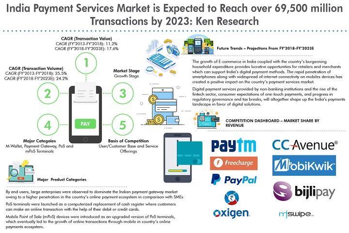Le marché indien des services de paiement devrait atteindre plus de 6 400 INR