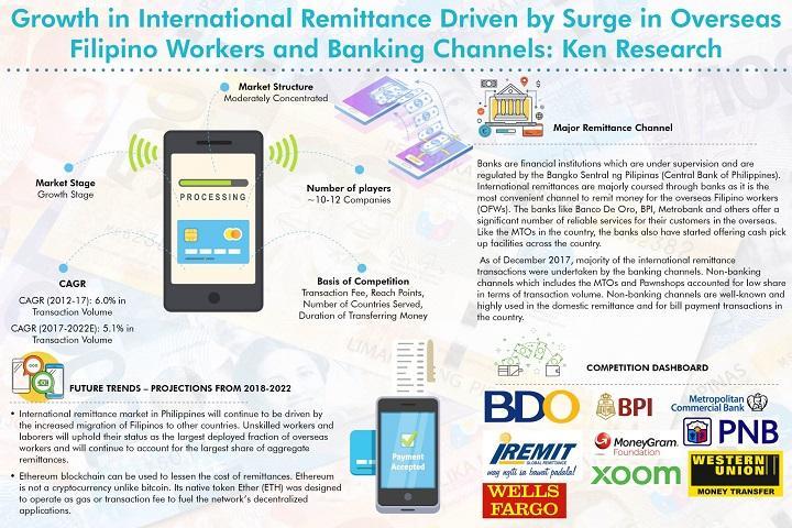 Le marché international des envois de fonds aux Philippines est attendu